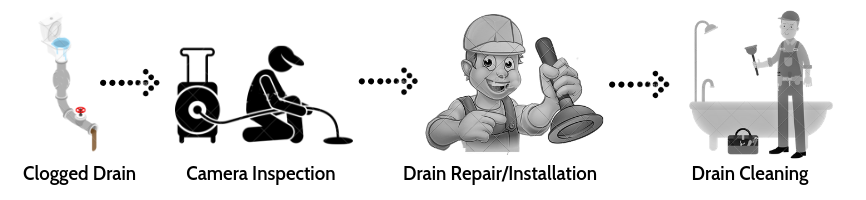 Drain cleaning and repair