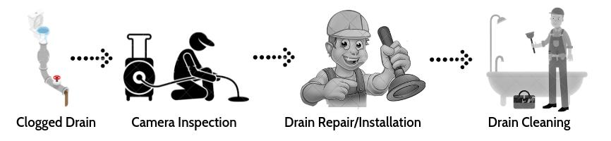 Drain cleaning and repair